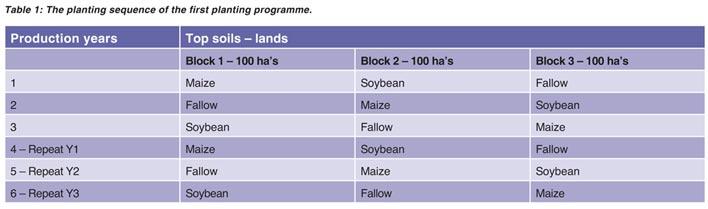 Practical crop rotation principles