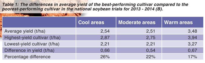 Cultivar selection is the most important decision
