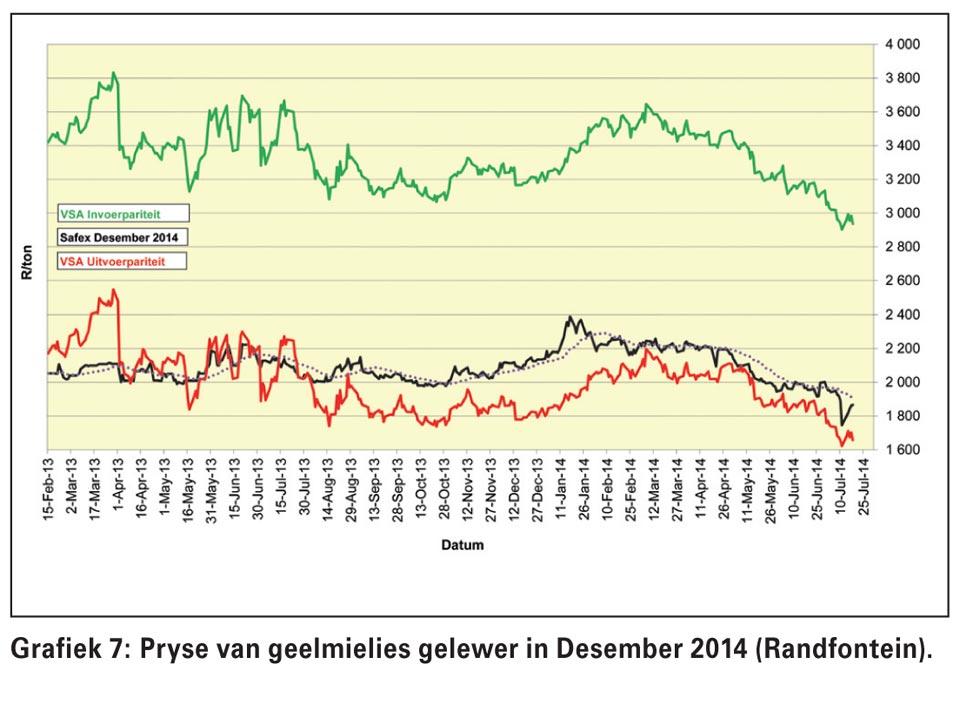 Produksie moontlikheid grafiek / Efa handelsdag