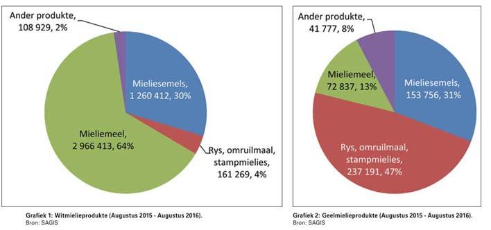 Graanproduksie en -produkte: Klop die syfers?