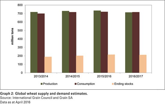 A brief review of domestic and global wheat market fundamentals