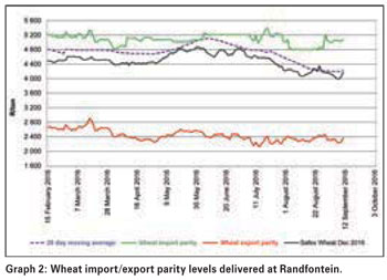 Why are wheat prices not trading at normal levels?