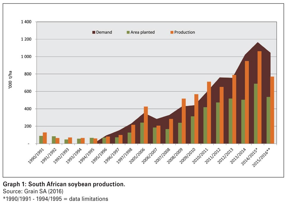 Small Farm Table >> South Africa's soybean industry: A brief overview