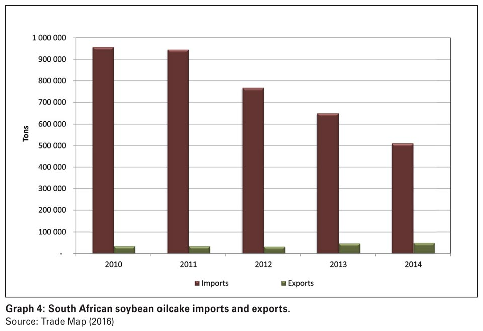 South Africa's soybean industry: A brief overview