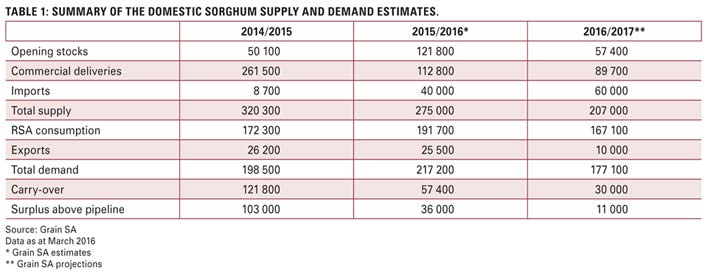Stark contrast between current domestic and global sorghum markets
