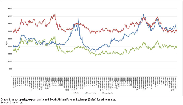 White maize meal prices and trends from shortage to deficit