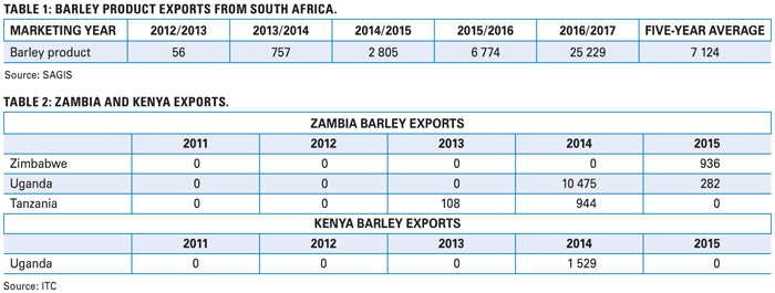 Expansion of SA barley exports: Are there opportunities?