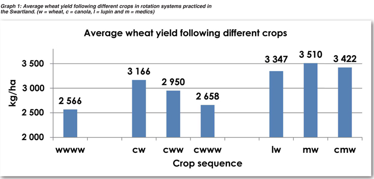 Why crop rotation is important in wheat production