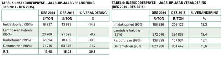 Wisselkoers 'n doring in die vlees vir produksieinsette in 2016