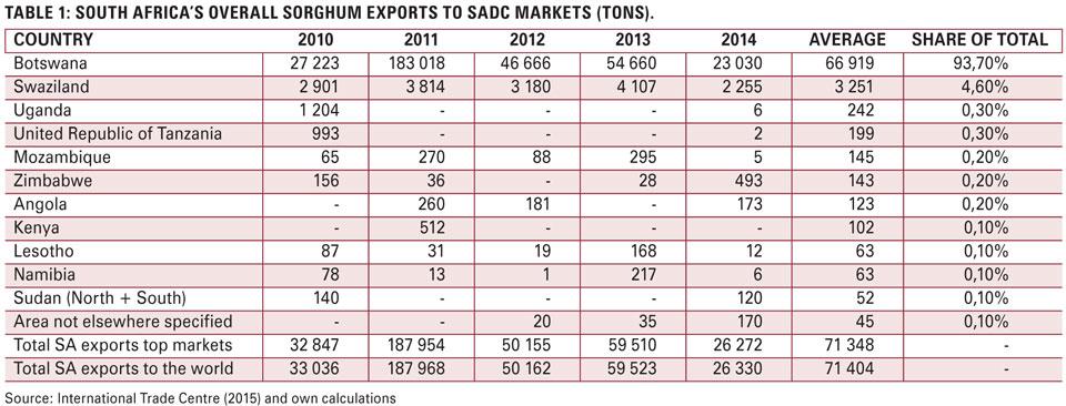 Grain market overview