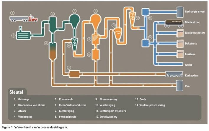 'n Kykie na agro-prosessering in Suid-Afrika