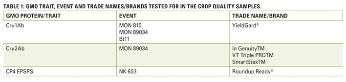 A look at the quality overview of the 2014/2015 maize crop