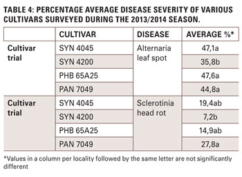 Results of three years' national sunflower disease surveys