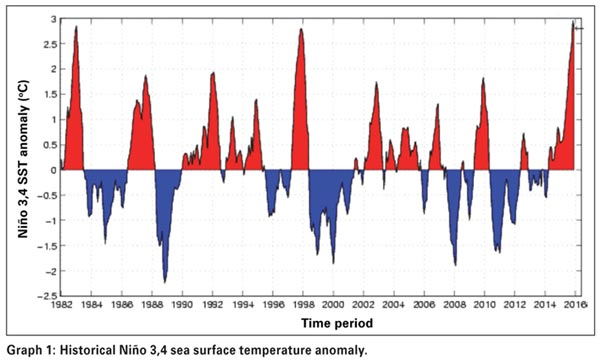 Facing climate variability and change